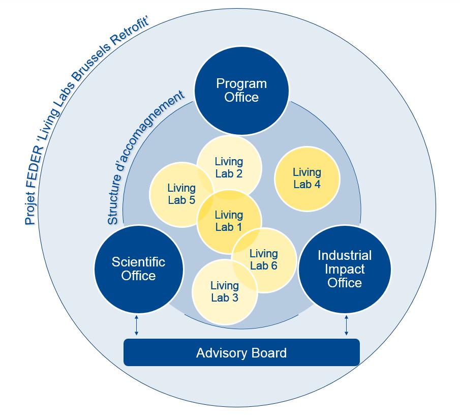 Structuur van het EFRO-project